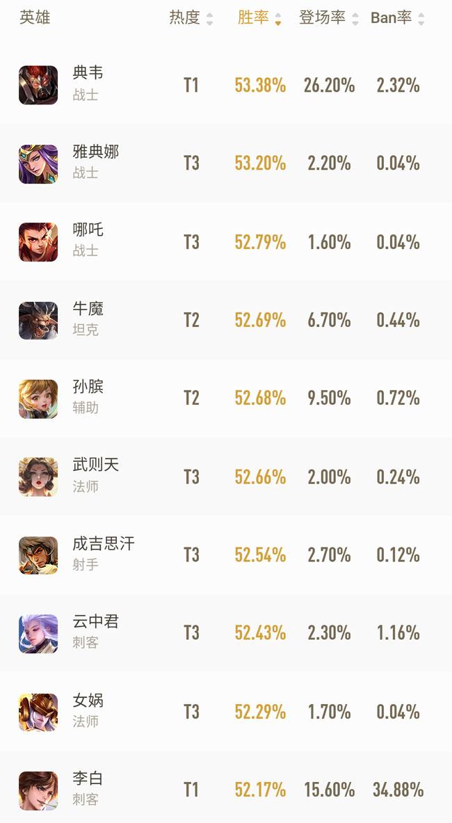 王者荣耀英雄胜率排行榜