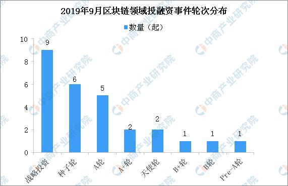 2019年9月区块链投融资情况